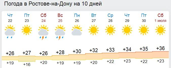 Погода на 4 декабря ростов на дону