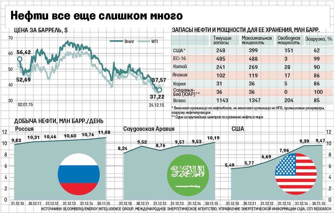 Почему падает нефть в цене сегодня влад жуковский
